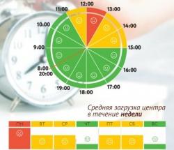 График загруженности МФЦ Соколиная гора по дням недели и часам