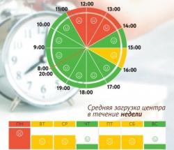 График загруженности МФЦ Солнцево по дням недели и часам