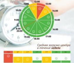 График загруженности МФЦ Строгино по дням недели и часам