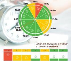 График загруженности МФЦ Свиблово по дням недели и часам