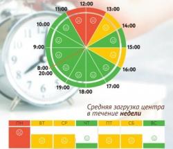 График загруженности МФЦ Текстильщики по дням недели и часам