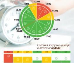 График загруженности МФЦ Тимирязевский по дням недели и часам