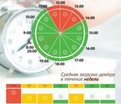 График загруженности МФЦ Царицыно по дням недели и часам