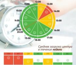 График загруженности МФЦ Тверской по дням недели и часам