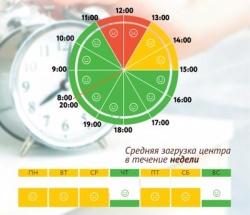 График загруженности МФЦ Вешняки по дням недели и часам