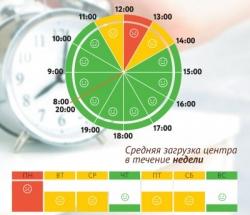 График загруженности МФЦ Бескудниковский и Восточное Дегунино по дням недели и часам