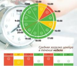 График загруженности МФЦ Якиманка по дням недели и часам