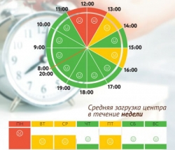 График загруженности МФЦ Ярославский по дням недели и часам