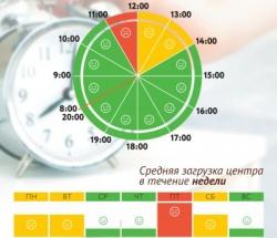 График загруженности МФЦ Дополнительный офис центра госуслуг Южное Бутово по дням недели и часам