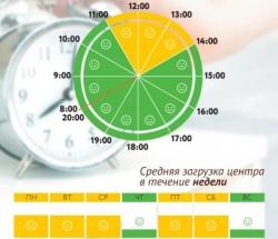 График загруженности МФЦ Южное Бутово по дням недели и часам