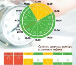 График загруженности МФЦ Южнопортовый по дням недели и часам