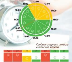 График загруженности МФЦ Замоскворечье по дням недели и часам