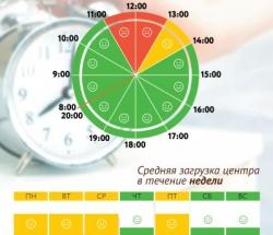 График загруженности МФЦ Зябликово по дням недели и часам