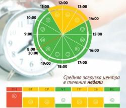 График загруженности МФЦ Зюзино по дням недели и часам
